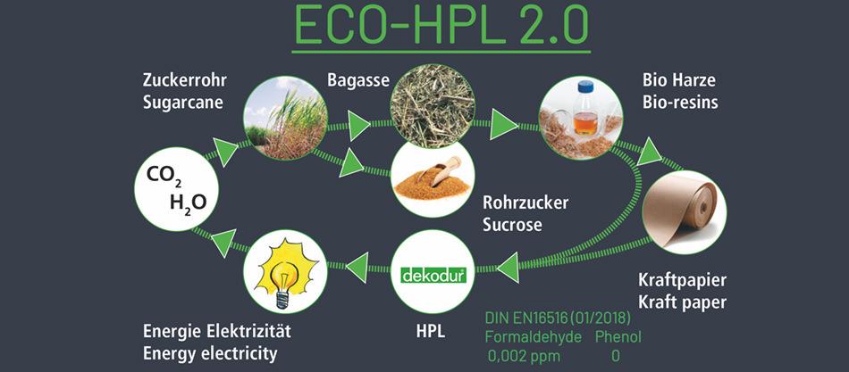 eco hpl co2 hpl neutre ne contient pas de formald hyde. Black Bedroom Furniture Sets. Home Design Ideas